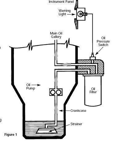 загорается лампа давления масла на лодочном моторе